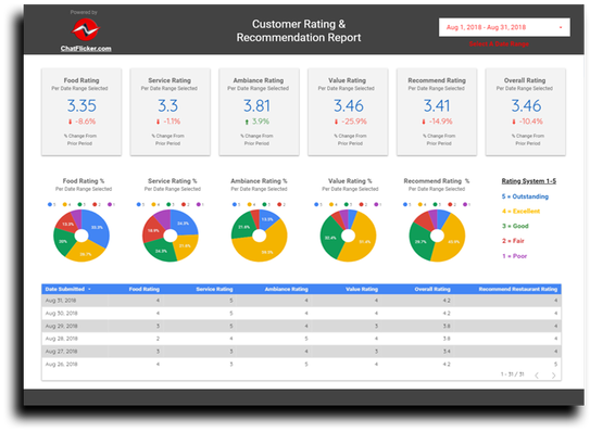 Restaurant Review Analytics Report